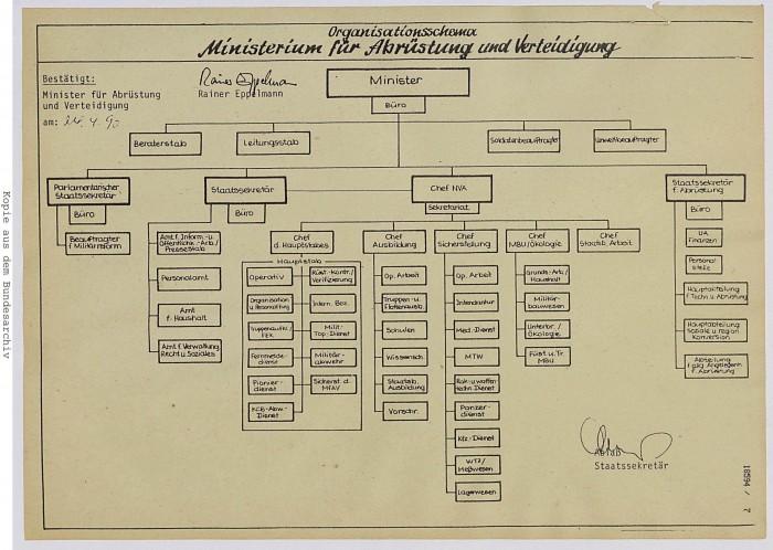 Organigramm Ministerium für Abrüstung und Verteidigung. Datierung: 24.04.1990. Quelle: Bundesarchiv, DC 20/18549, pag. 7