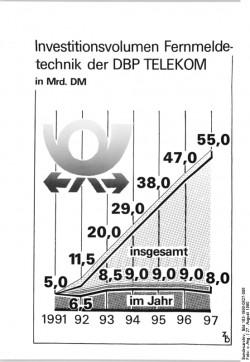6-27.8.90 DDR: Investitionsvolumen Fernmeldetechnik der Dbp Telekom-Der Gesamtinvestitionsbedarf für den Aufbau einer modernen Telekommunikations-Infrastruktur in der DDR beträgt in den Jahren 1991 bis 1997 55 Milliarden Dm.Zb-Grafik