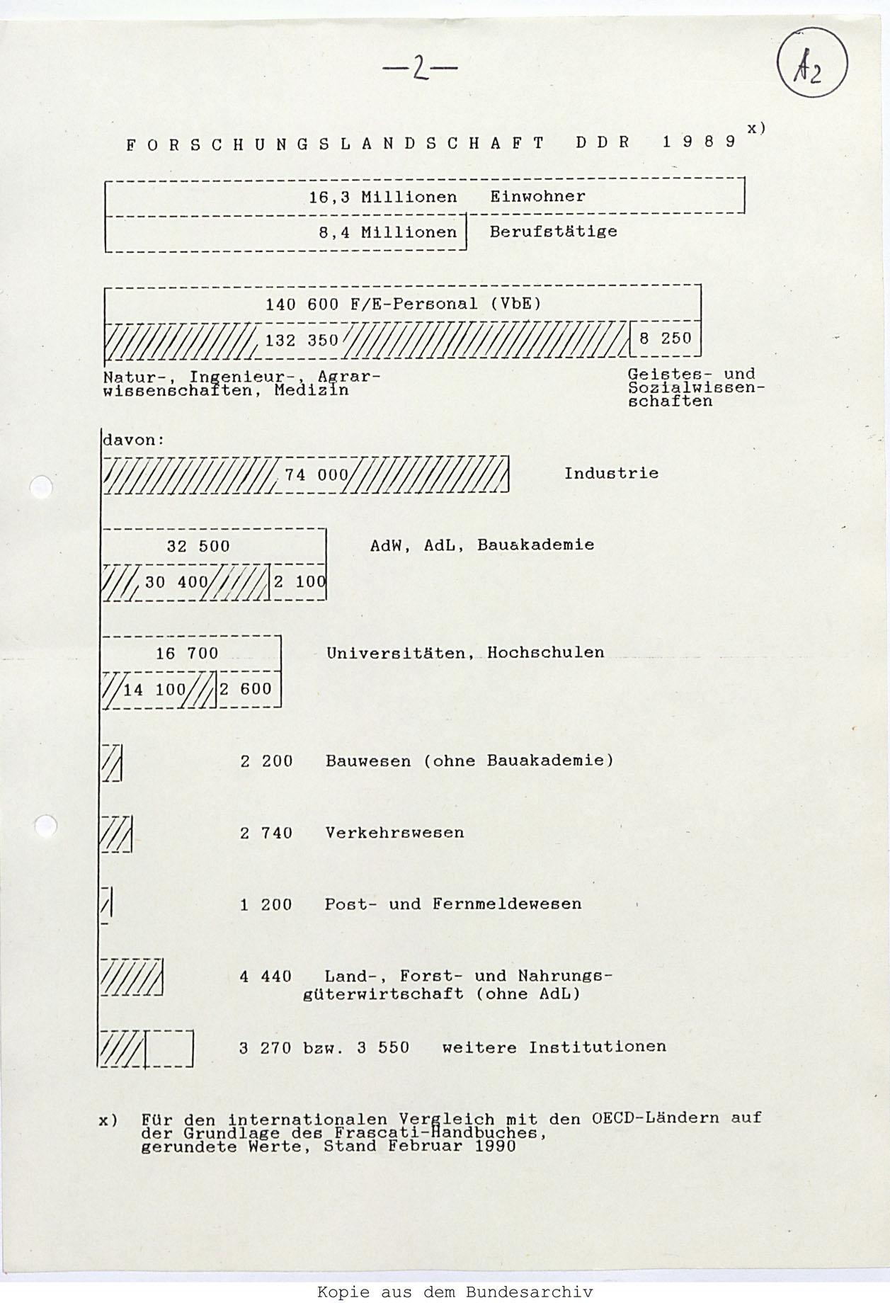 Übersicht Beschäftigte in den Bereichen Forschung und Entwicklung in der DDR 1989 (Stand: Februar 1990). Quelle: BArch, DR 4/94